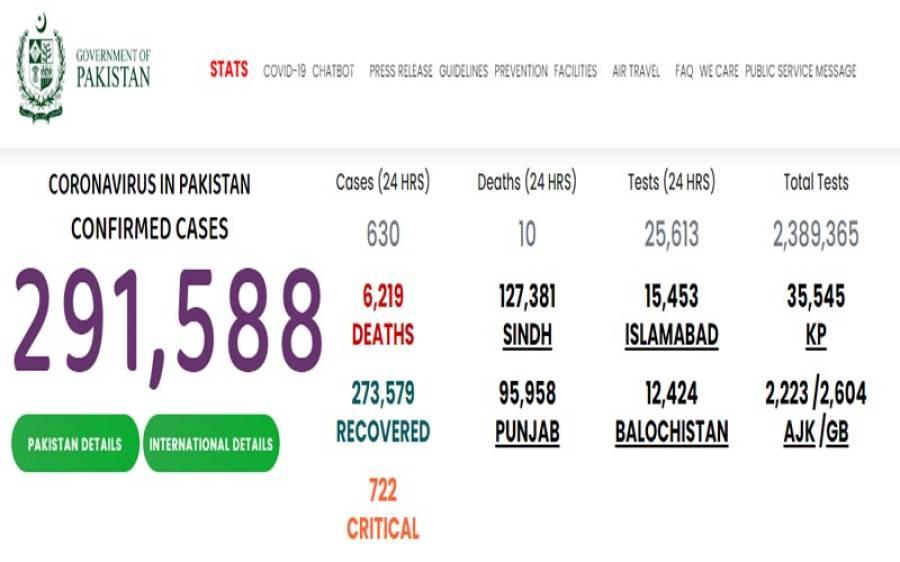 پاکستان میں 24گھنٹوں میں کورونا سے مزید10اموات، 586نئے کیس رپورٹ
