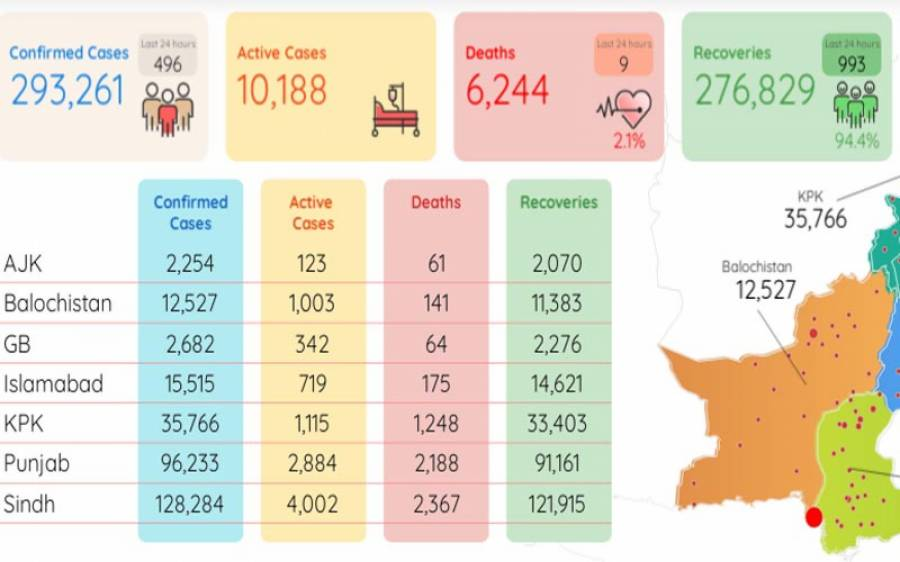 ملک بھر میں کورونا وائرس کے وارجاری،24 گھنٹوں میں496 نئے کیسز رپورٹ،9 اموات کی تصدیق