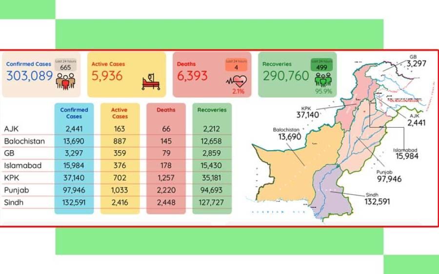 ملک میں کورونا کے وار پھر سے تیز ، چوبیس گھنٹوں میں 665 مزید کیسز رپورٹ