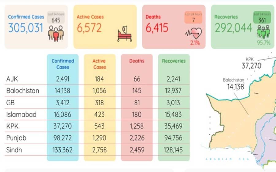 24 گھنٹوں میں کورونا کے مزید 7 مریض جاں بحق،645 نئے کیس رپورٹ