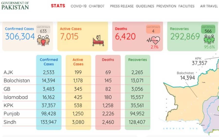 کورونا مزید 4 افراد کی جان لے گیا، وائرس سے 3 لاکھ 6 ہزار 304 شہری متاثر