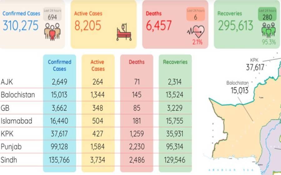 کورونا سے 6 افراد زندگی کی بازی ہار گئے، اموات کی تعداد 6 ہزار 457 ہو گئی