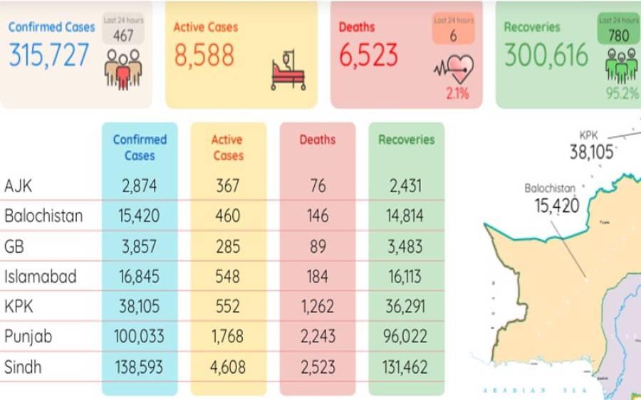 کورونا مزید 6 افراد کی جان لے گیا، وائرس سے 3 لاکھ 15 ہزار 727 شہری متاثر