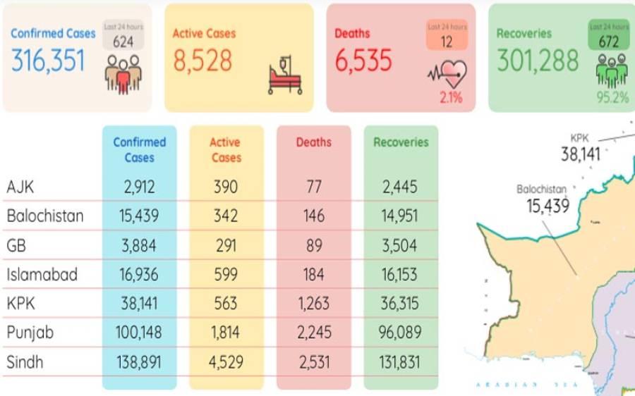 کورونا مزید 12 زندگیاں نگل گیا، وائرس سے 3 لاکھ 16 ہزار 351 شہری متاثر