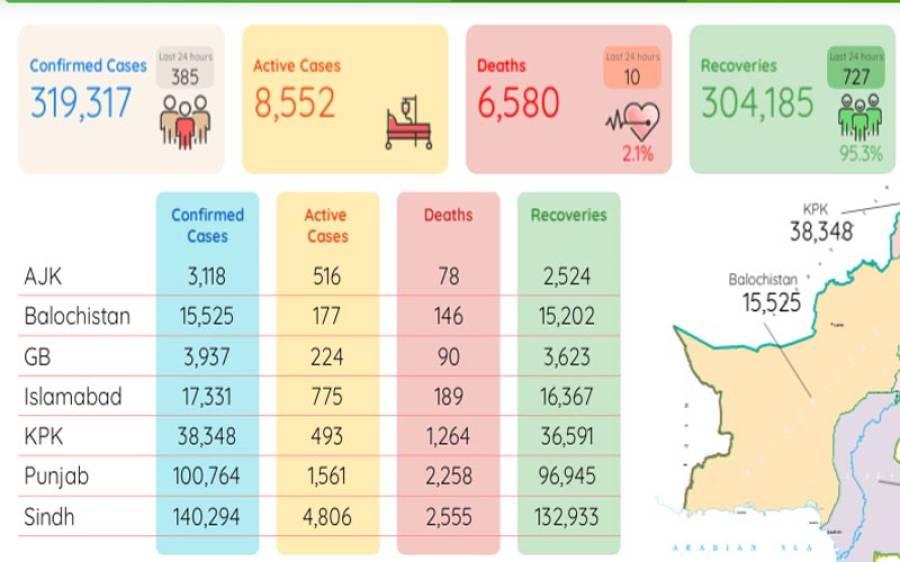 کورونا مزید 10 افراد کی جان لے گیا، وائرس سے 3 لاکھ 19 ہزار 317 شہری متاثر