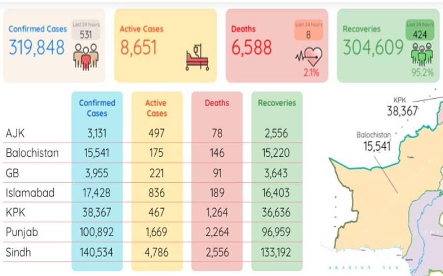 کورونا مزید 8 افراد کی جان لے گیا، وائرس سے 3 لاکھ 19 ہزار 848 شہری متاثر
