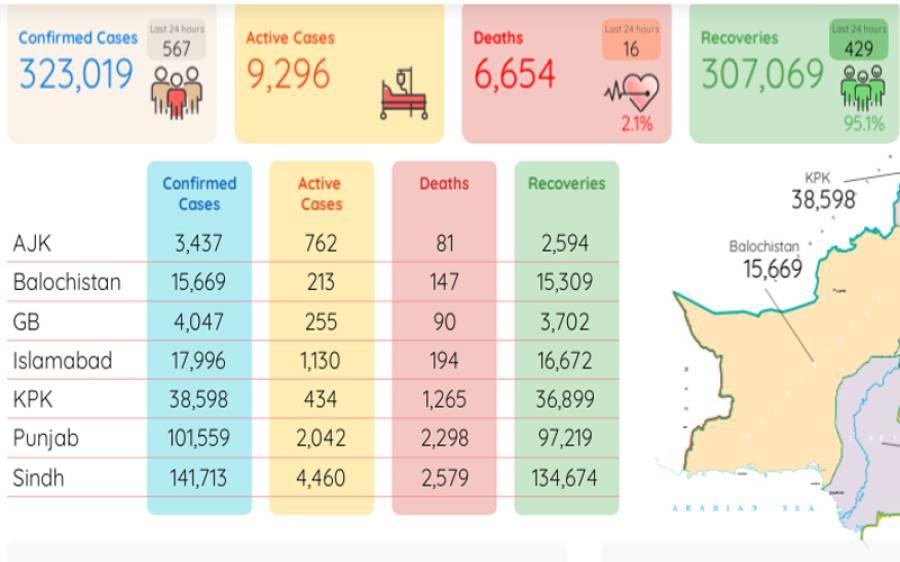 24 گھنٹوں میں کورونا سے مزید 16 اموات،567 نئے کیسز رپورٹ