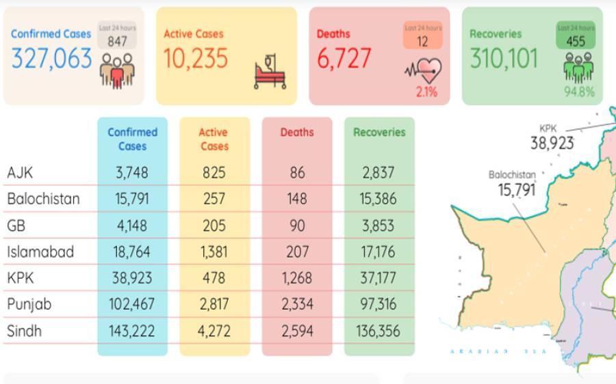 کورونا پھر بے قابو: 24 گھنٹے کے دوران مزید 12 اموات، 847 کیسز رپورٹ