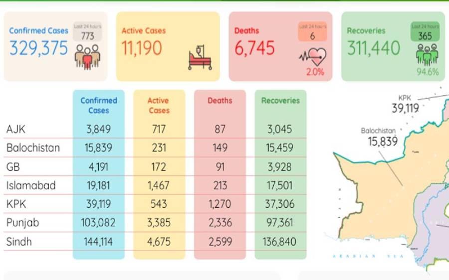 کورونا سے مزید 6 افراد جاں بحق، 24 گھنٹے کے دوران 773 نئے کیسز رپورٹ