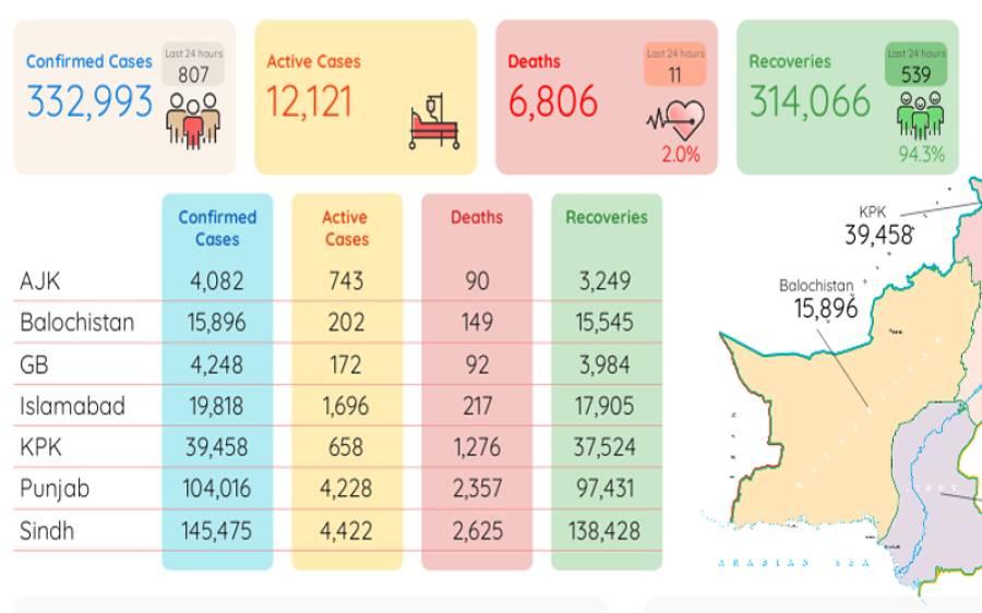 کورونا کی دوسری لہر: وائرس سے مزید 11 افراد جاں بحق، 807 نئے کیسز رپورٹ
