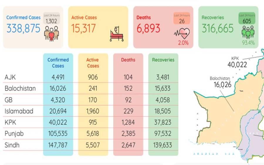 کورونا کی دوسری لہر شدت اختیار کر گئی ، وائرس سے مزید 26 افراد جاں بحق، 1302 نئے کیسز رپورٹ