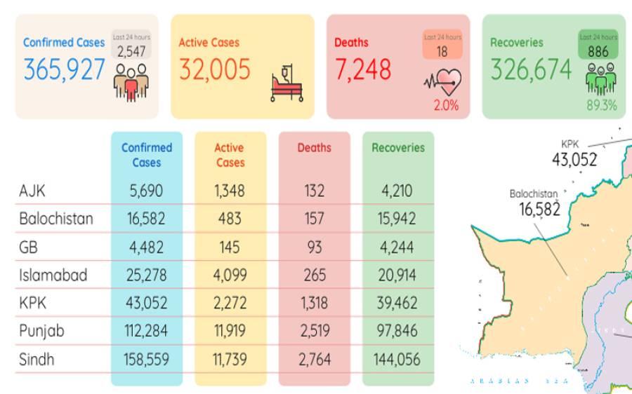 کورونا سے مزید18 افراد جاں بحق،ہلاکتوں کی مجموعی تعداد7 ہزار248 ہو گئی