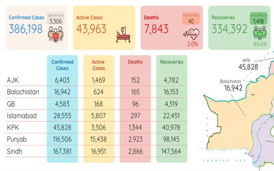 بے قابو کورونا مزید خطرناک:24 گھنٹوں میں 3306 افرادوائرس کا شکار،40 اموات رپورٹ
