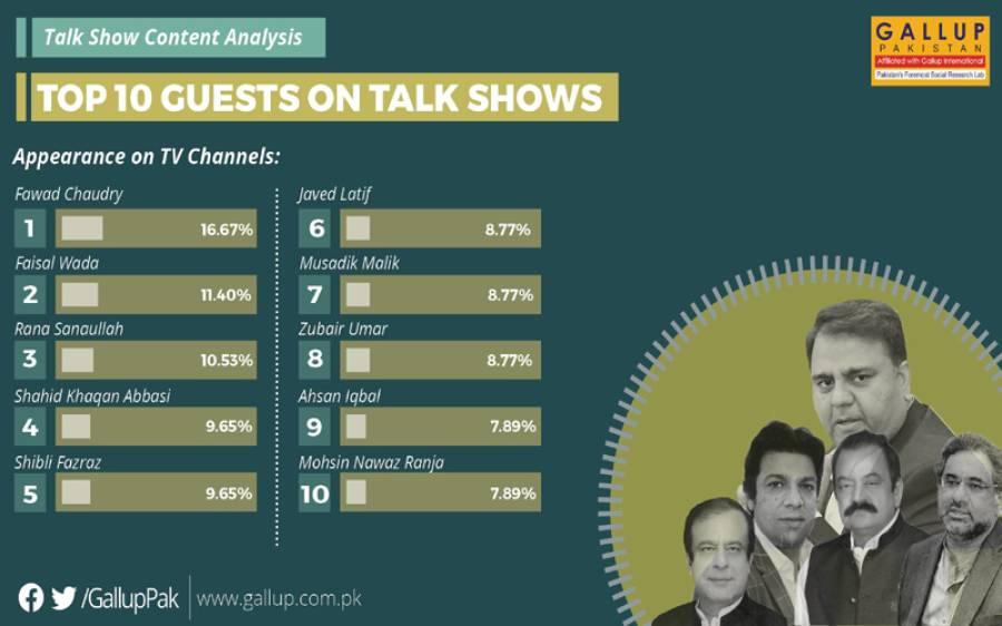 ٹی وی پروگرامز میں سب سے زیادہ شریک ہونے والا سیاستدان کون؟ گیلپ کی حیران کن رپورٹ