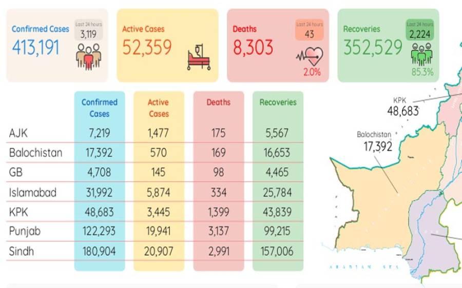 پاکستان میں کورونا سے مزید 43 اموات، مرنے والوں کی تعداد 8 ہزار 303 ہو گئی