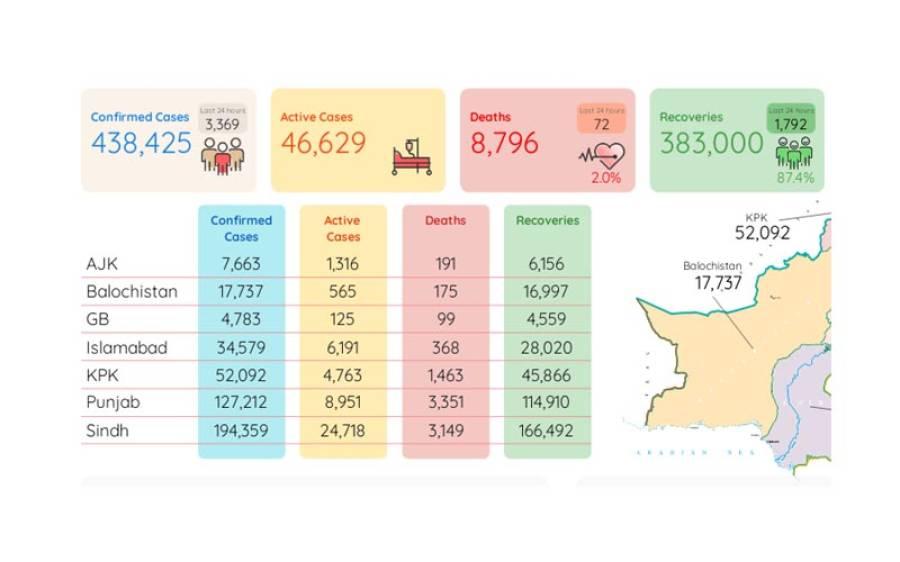 24گھنٹوں میں کورونا سے مزید 72 اموات ،3 ہزار 369 نئے کیسز رپورٹ