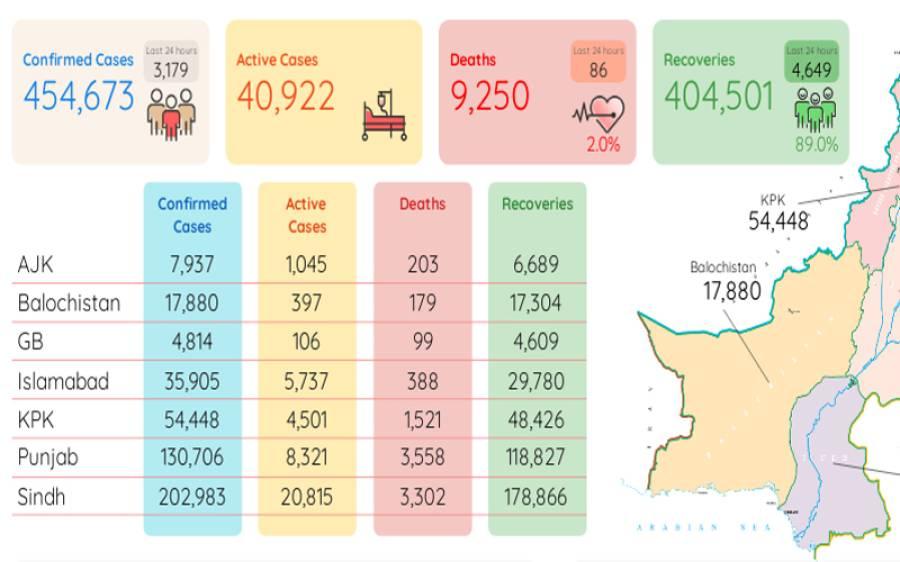 پاکستان میں کورونا سے مزید 86 اموات