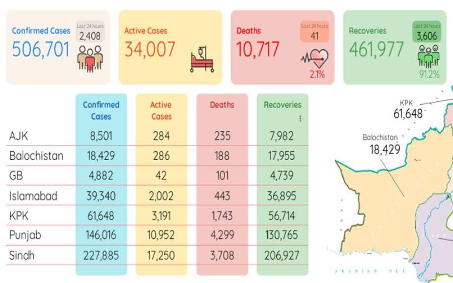 کوروناسے 24 گھنٹوں میں41 اموات، 2408 نئے مریض رپورٹ
