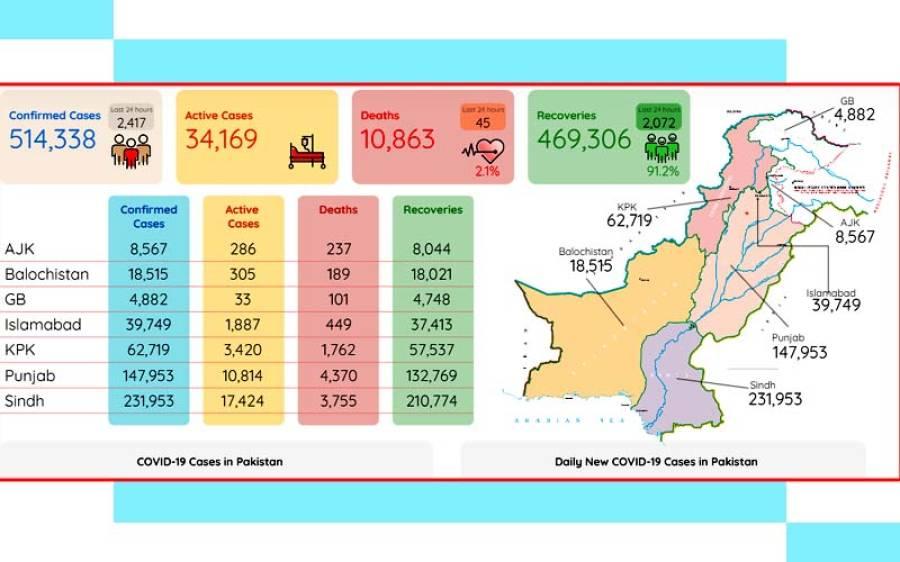 کورونا وائرس کے وار جاری ، 45 افراد جاں بحق ، سب سے زیادہ متاثرہ شہر کراچی