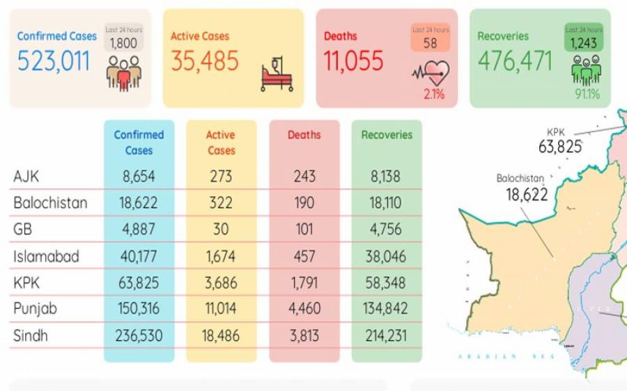 کورونا منہ زور، مزید 58 زندگیاں نگل گیا، 1800 نئے کیسز رپورٹ