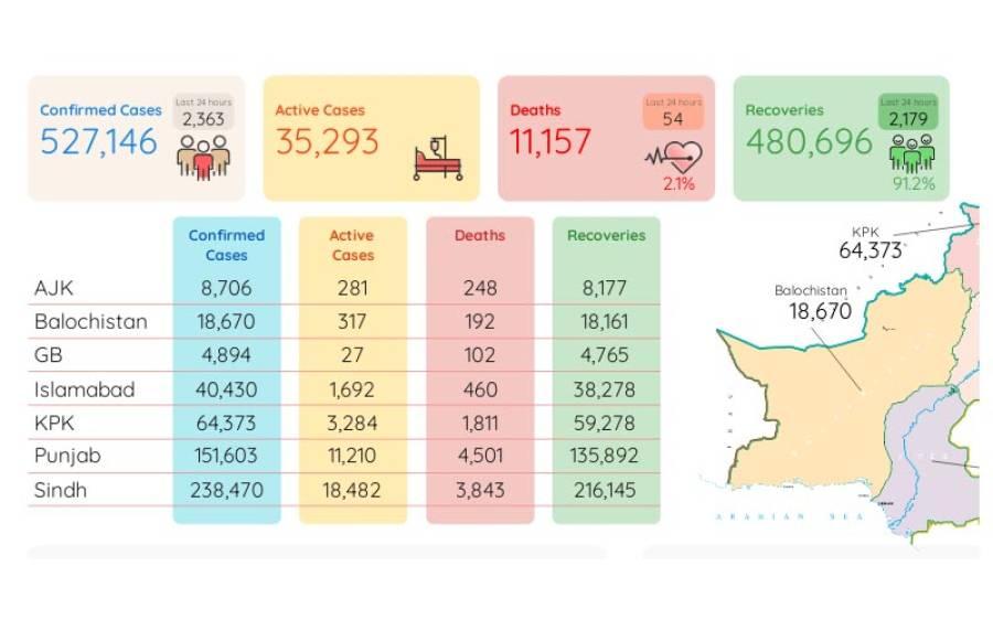 کورونا وائرس کے وار جاری، پاکستان میں 24 گھنٹوں میں مزید54 اموات