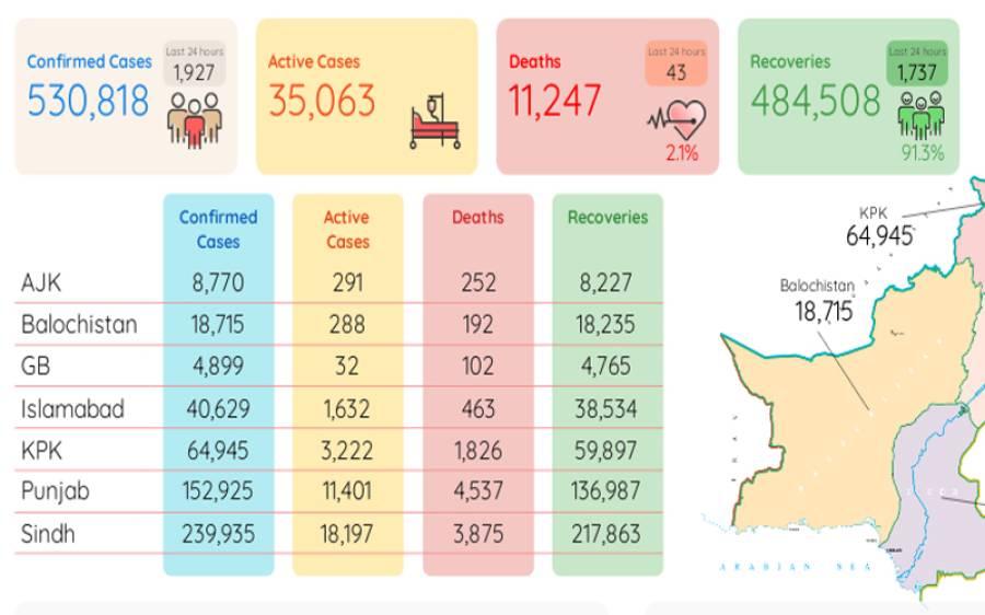 ملک بھر میں کورونا سے ہلاکتوں کی تعداد11 ہزار247 ہو گئی