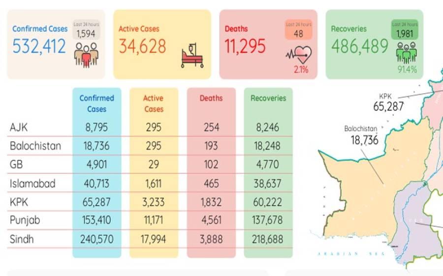 کورونا مزید 48 زندگیاں نگل گیا، ایک ہزار 594 نئے مریض سامنے آ گئے