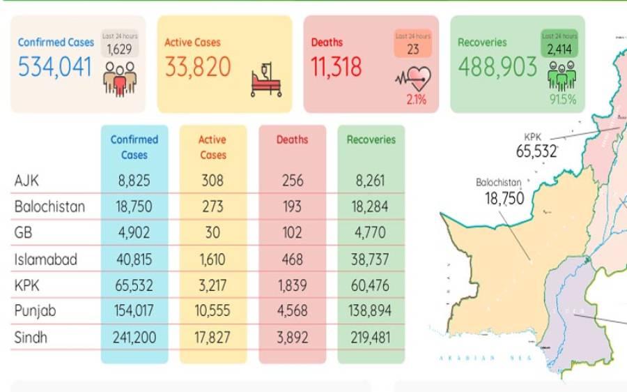 کورونا وائرس: پاکستان میں 66روزبعد کم ترین اموات