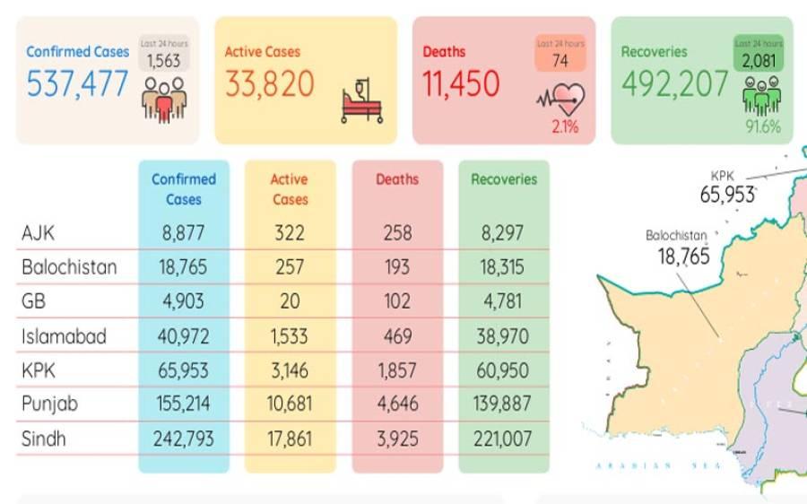 کورونا سے مزید 74 افراد جاں بحق، وائرس سے 1563 نئے مریض متاثر