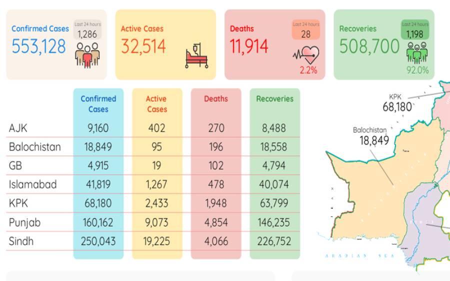 کورونا وبا: مزید 28 افراد جاں بحق، فعال کیسز کی تعداد 32 ہزار514 ہوگئی