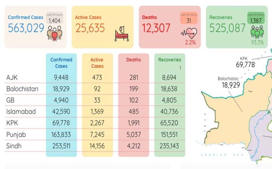کورونا وائرس سے 24 گھنٹوں میں مزید 31 اموات،1404نئے کیسز رپورٹ