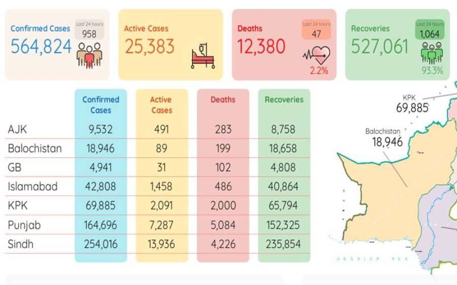 کورونامزید47زندگیاں نگل گیا،958 نئے کیسز رپورٹ