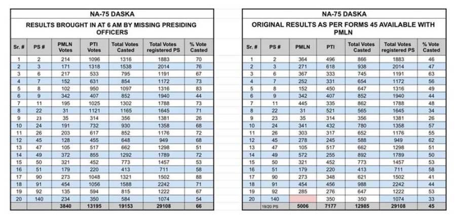 این اے 75 ضمنی انتخاب، پریزائنڈنگ افسران جب صبح چھ بجے نتیجہ جمع کروانے پہنچے تو ن لیگ اور پی ٹی آئی کے ووٹوں میں کتنا فرق آ چکا تھا ؟ حیران کن اعدادو شمار سامنے آ گئے