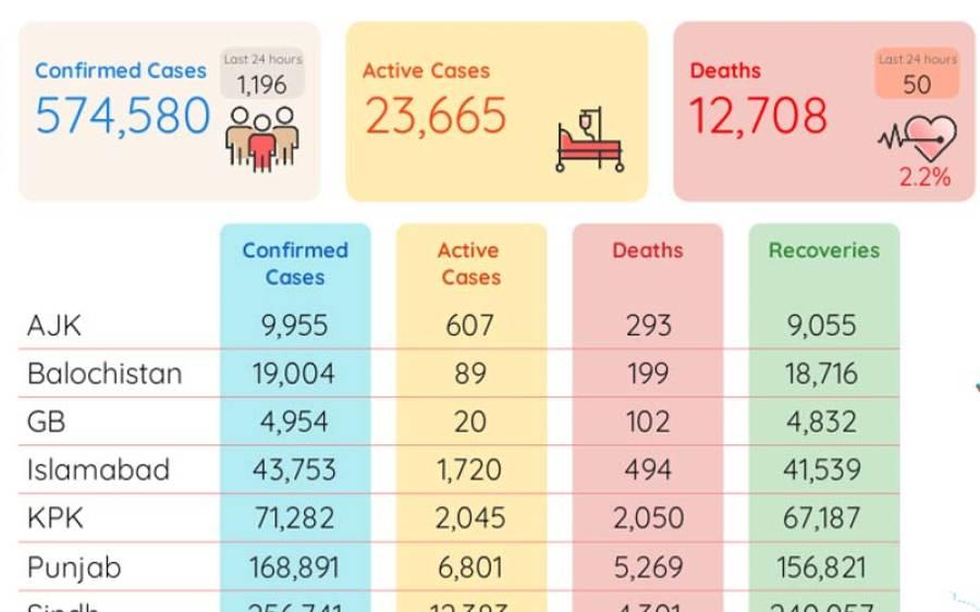 کورونا وائرس: پاکستان میں مزید 50 اموات