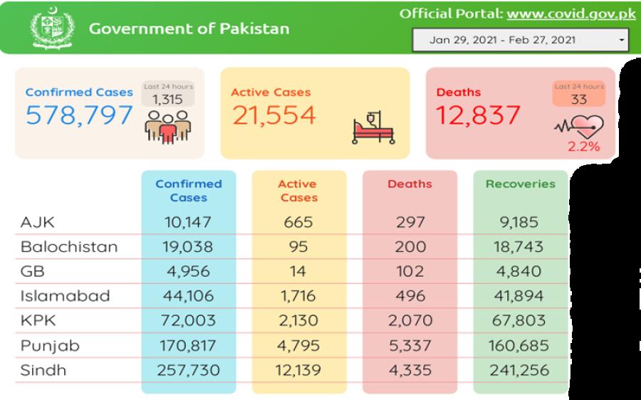 پاکستان میں کورونا کا ایک سال مکمل ہونے پر اعداد و شمار جاری، اب تک کتنے کیسز رپورٹ ہوئے اور کتنی جانیں گئیں؟