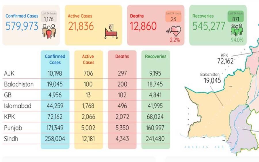 کورونا سے مزید 23 افراد جاں بحق،ہلاکتوں کی تعداد12 ہزار 860 ہو گئی