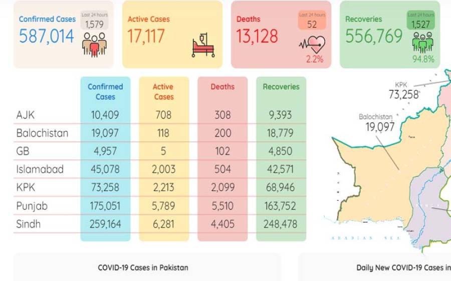پاکستان بھر میں کورونا وائرس کے حملے جاری ،چوبیس گھنٹوں میں 52اموات