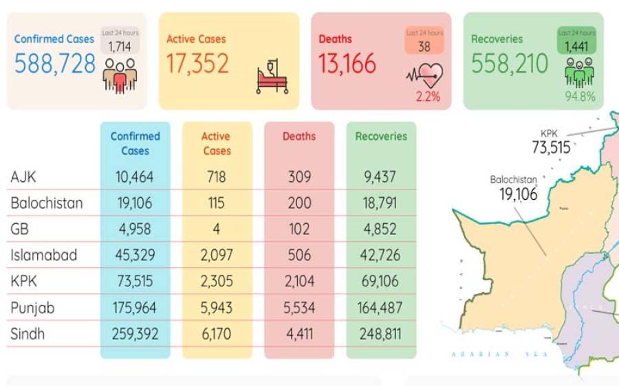 ملک میں 24 گھنٹوں میں کوروناسے مزید 38افرادجاں بحق ہوگئے