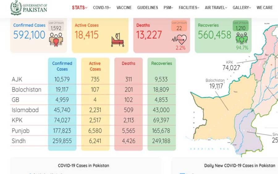 پاکستان میں کورونا نے مزید 22افراد کی جان لے لی ،وائرس سے اب تک کتنے لوگ جاں بحق ہو گئے ؟افسوسناک خبر آگئی