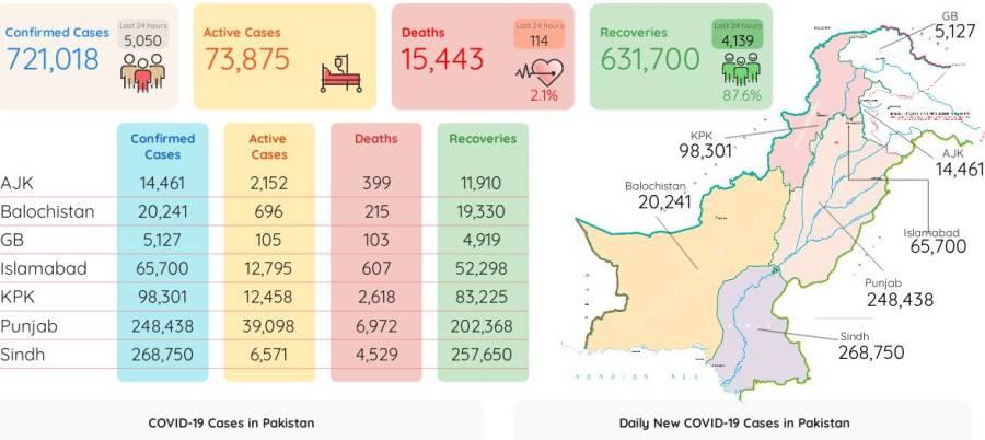 کورونا وائرس مزید 114جانیں نگل گیا ، 5050نئے کیسز رپورٹ