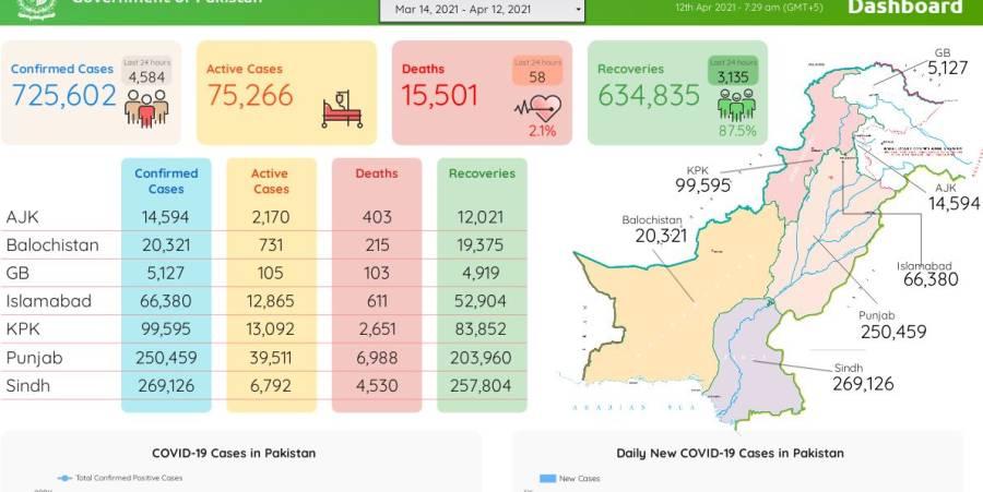 کورونا وائرس سے گزشتہ 24گھنٹوں میں 58افراد جاں بحق ، 4584کیسز رپورٹ
