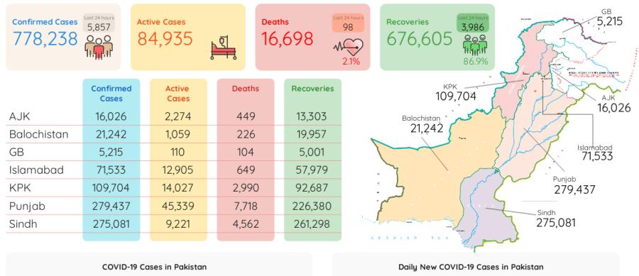 کورونا سے مزید 98افراد جاں بحق، ہلاکتوں کی مجموعی تعداد 16ہزار 698 ہو گئی