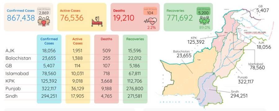 کورونا وائرس سے مزید 104 افراد جاں بحق، دو ہزار869 نئے کیسز رپورٹ