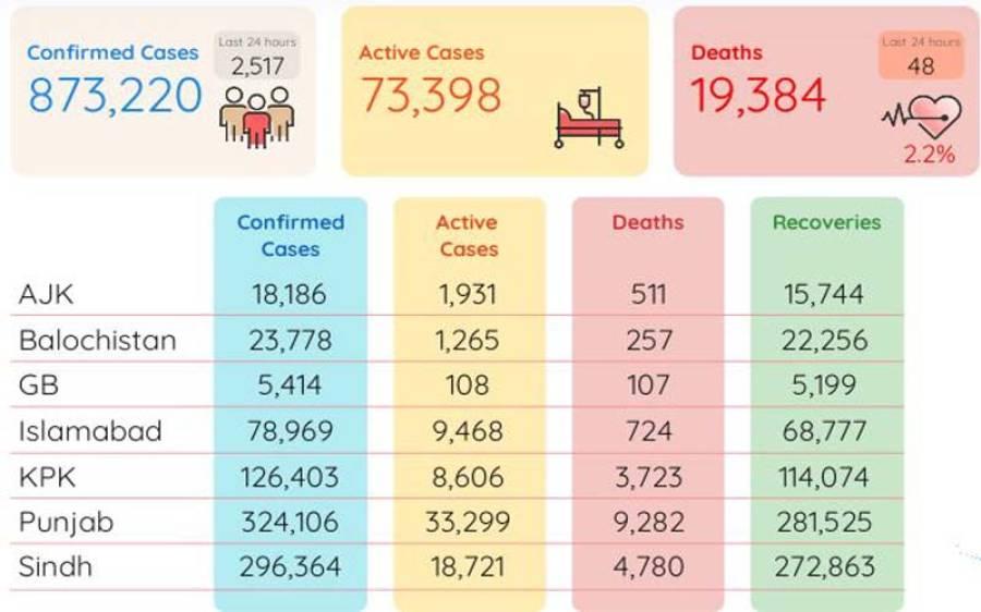 عید کے پہلے دن پاکستان میں کورونا کے کتنے کیسز ریکارڈ ہوئے؟ تشویشناک تفصیلات سامنے آگئیں