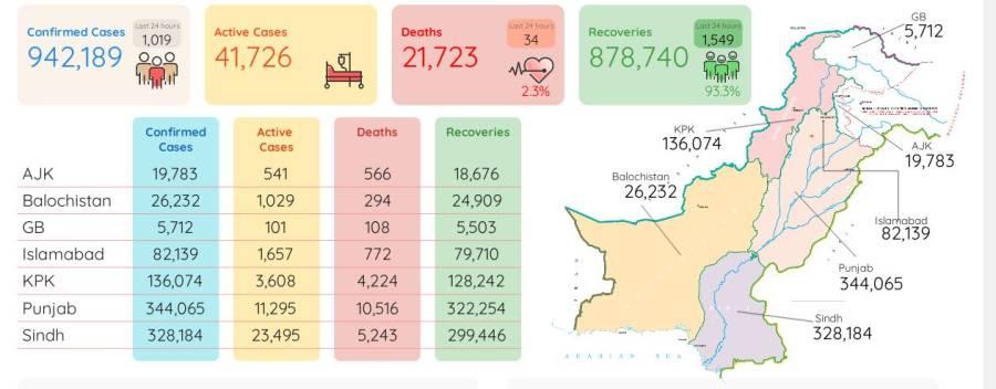 کورونا وائرس سے مزید34افراد ہلاک،1ہزار 19نئے کیسز رپورٹ