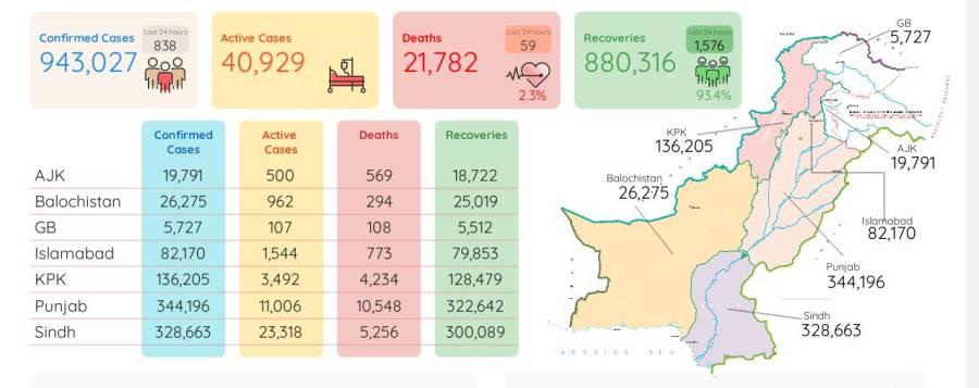 کورونا وائرس سےمزید59افراد جاں بحق، 838نئے کیسز رپورٹ