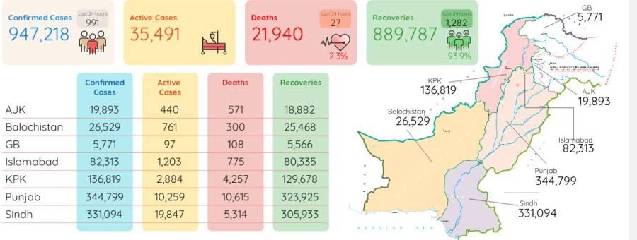 کورونا وائرس سے مزید 27افراد جاں بحق، 1ہزار 282نئے کیسز رپورٹ
