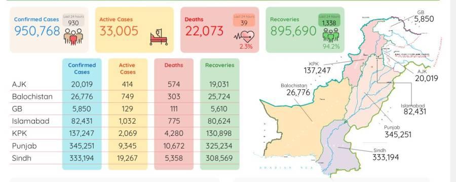 کورونا وائر س سے مزید39اموات، 930نئے کیسز رپورٹ