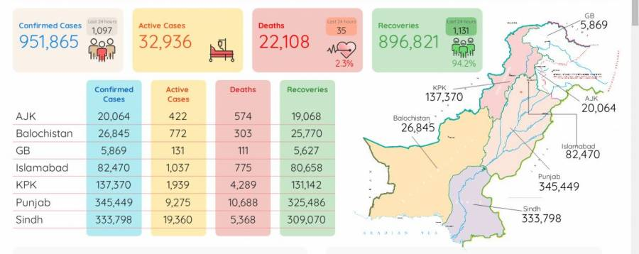 کورونا وائرس سے مزید 35افراد جاں بحق ، ایک ہزار 97کیسز رپورٹ