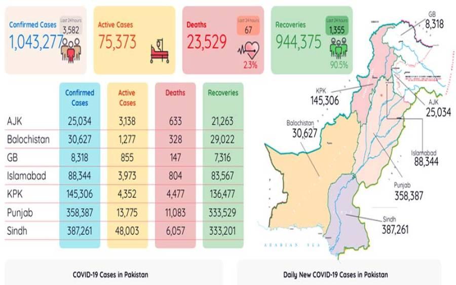 کورونا وائرس سے مزید 67 افراد جاں بحق ، 3 ہزار 582 نئے کیسز رپورٹ